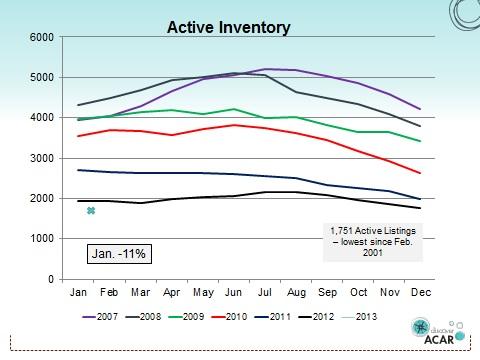 Active Inventory