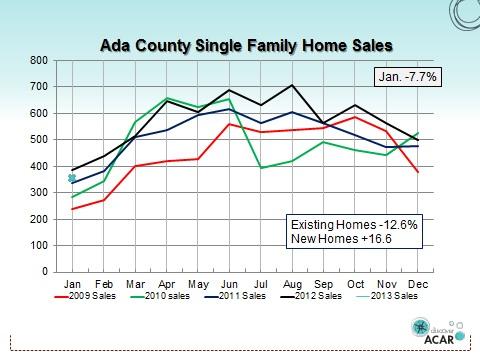 Ada County Single Family Home Sales